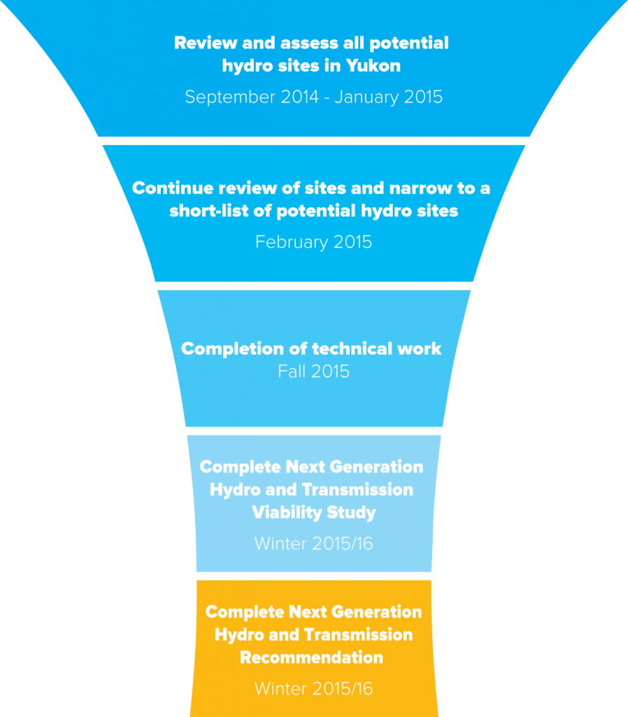Technical-Work-Funnel