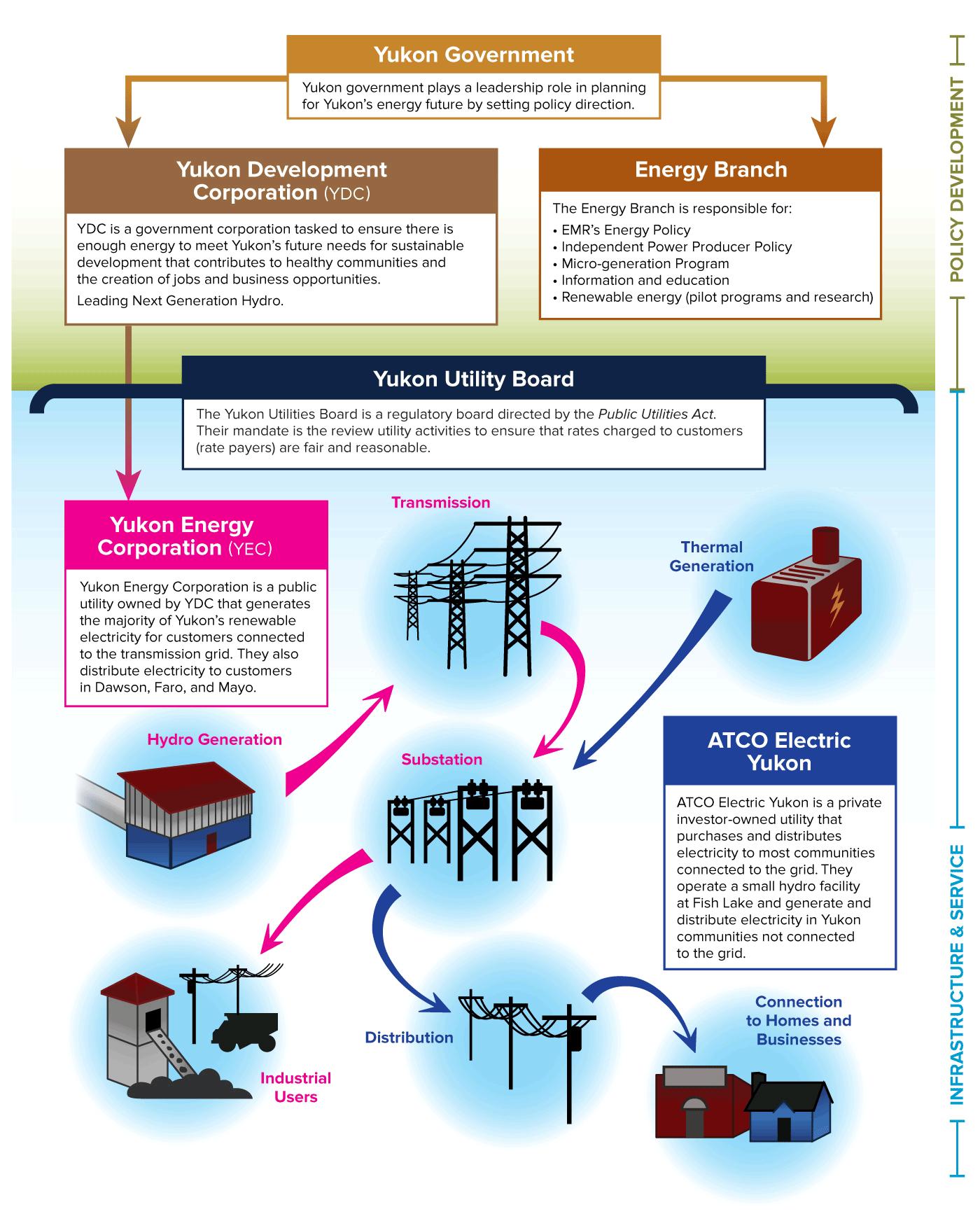 Yukon's Energy Partners