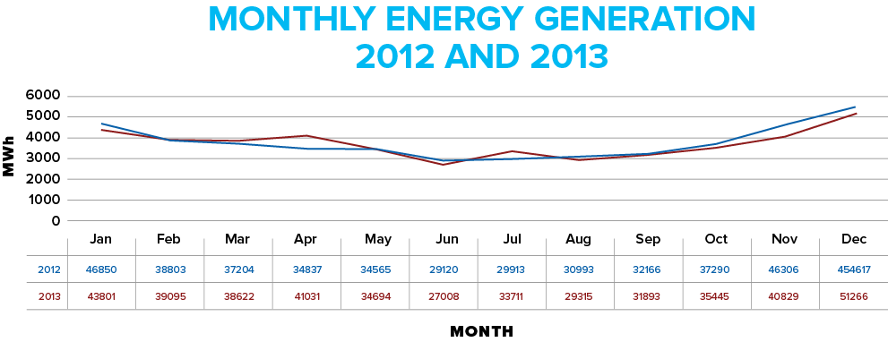 Monthly Energy
