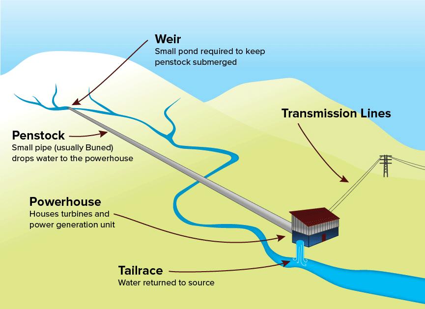 Run-of-River-Diagram