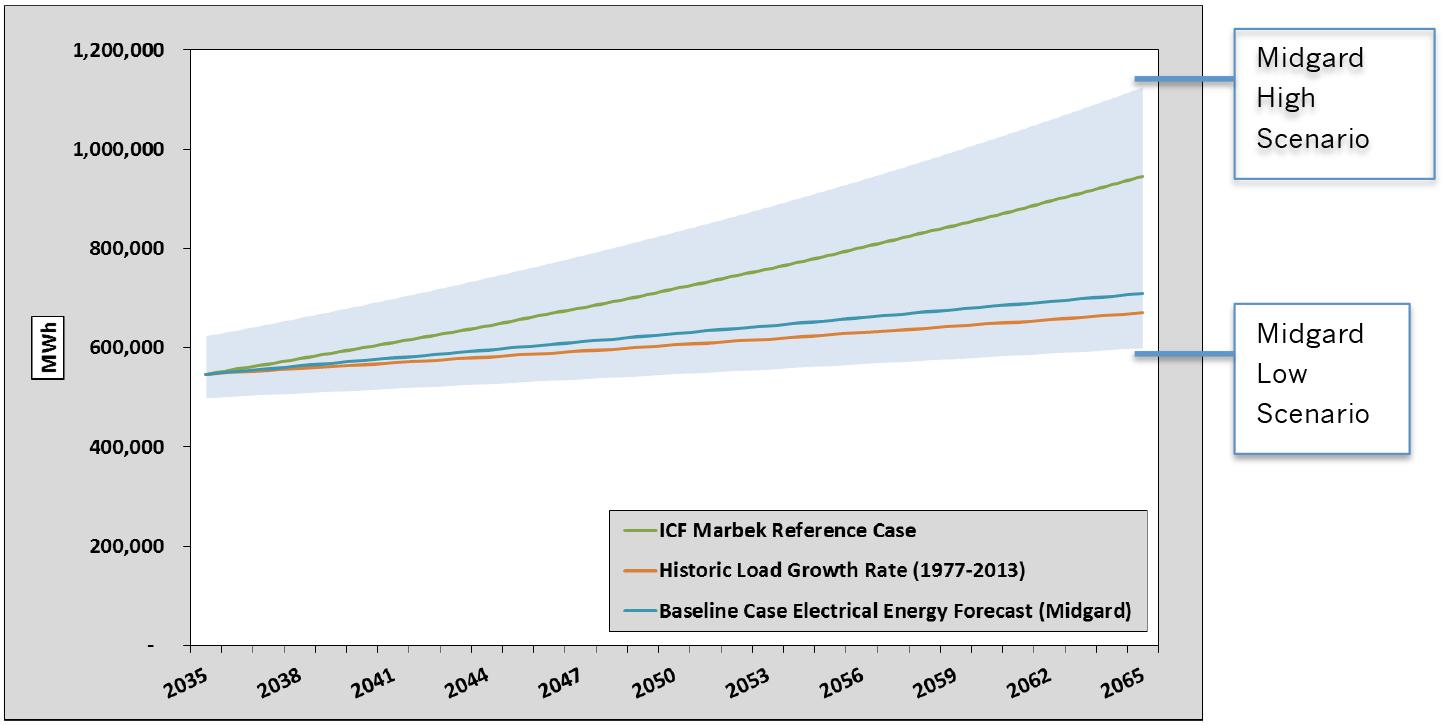 growth-scenarios